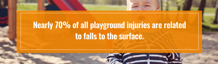 70% of playground injuries are related to falls to the surface